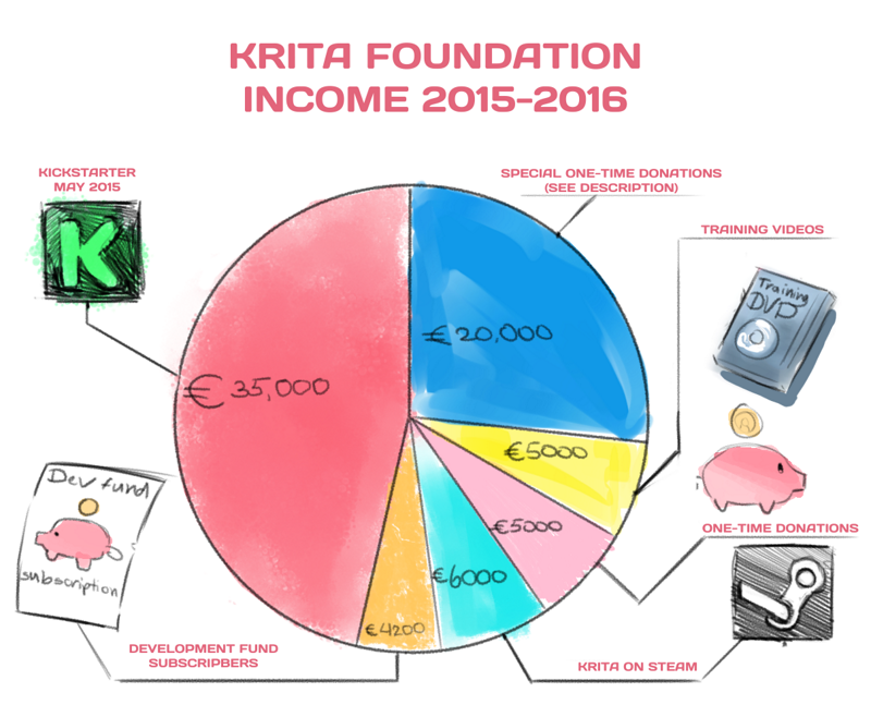 krita-foundation-income-20152016