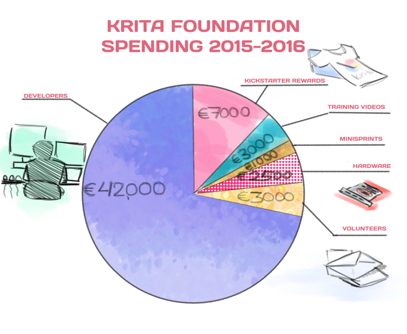 krita-foundationoutgo-20152016